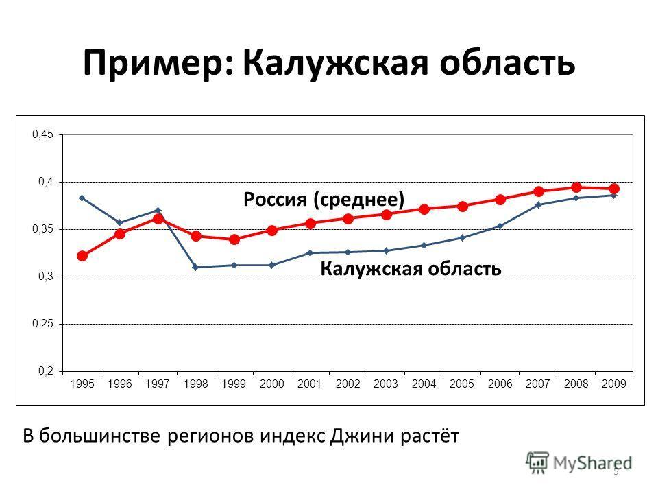 Пример: Калужская область В большинстве регионов индекс Джини растёт 5
