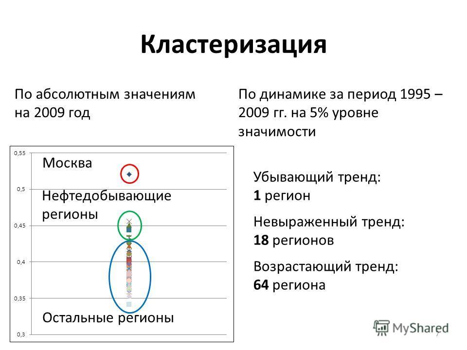 Кластеризация По абсолютным значениям на 2009 год По динамике за период 1995 – 2009 гг. на 5% уровне значимости Возрастающий тренд: 64 региона Невыраженный тренд: 18 регионов Убывающий тренд: 1 регион Москва Остальные регионы 7