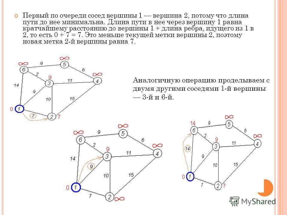 Первый по очереди сосед вершины 1 вершина 2, потому что длина пути до нее минимальна. Длина пути в нее через вершину 1 равна кратчайшему расстоянию до вершины 1 + длина ребра, идущего из 1 в 2, то есть 0 + 7 = 7. Это меньше текущей метки вершины 2, п