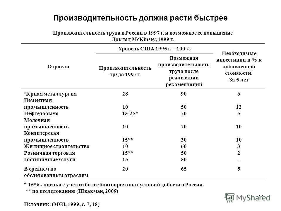 11 Производительность должна расти быстрее Производительность труда в России в 1997 г. и возможное ее повышение Доклад McKinsey, 1999 г. Отрасли Уровень США 1995 г. – 100% Необходимые инвестиции в % к добавленной стоимости. За 5 лет Производительност