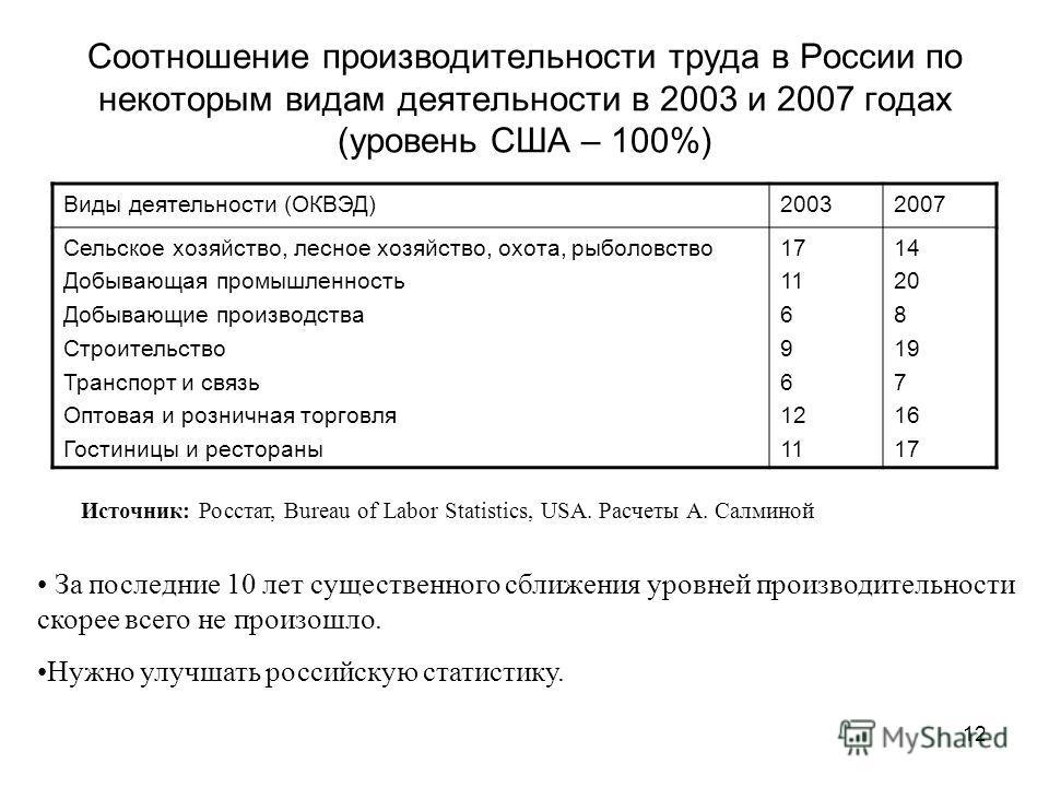 12 Соотношение производительности труда в России по некоторым видам деятельности в 2003 и 2007 годах (уровень США – 100%) Виды деятельности (ОКВЭД)20032007 Сельское хозяйство, лесное хозяйство, охота, рыболовство Добывающая промышленность Добывающие