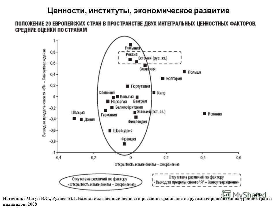 24 Ценности, институты, экономическое развитие Источник: Магун В.С., Руднев М.Г. Базовые жизненные ценности россиян: сравнение с другими европейцами на уровне стран и индивидов, 2008