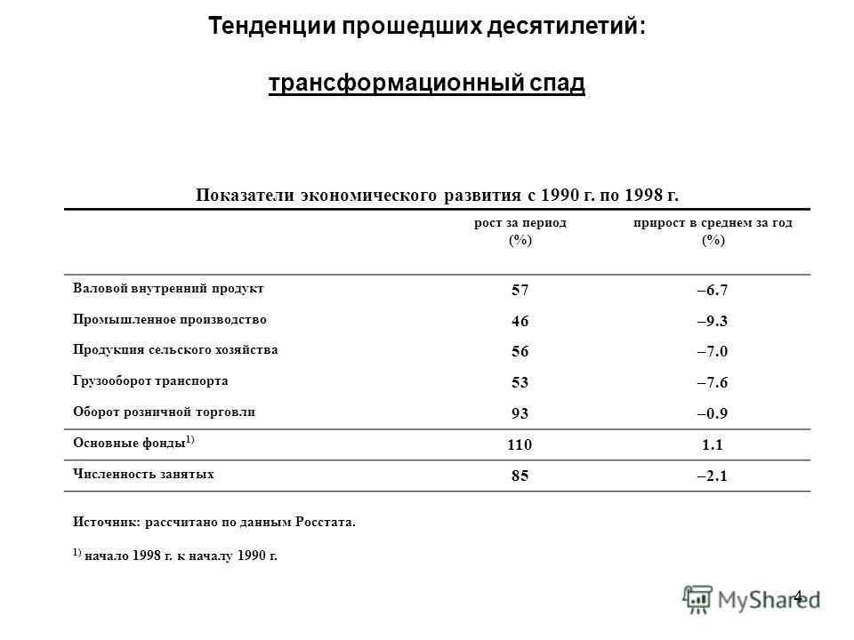 4 Показатели экономического развития с 1990 г. по 1998 г. рост за период (%) прирост в среднем за год (%) Валовой внутренний продукт 57–6.7 Промышленное производство 46–9.3 Продукция сельского хозяйства 56–7.0 Грузооборот транспорта 53–7.6 Оборот роз