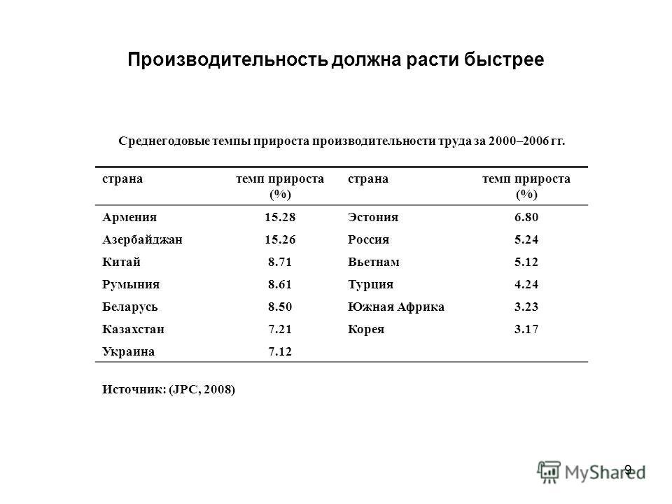 9 Производительность должна расти быстрее Среднегодовые темпы прироста производительности труда за 2000–2006 гг. странатемп прироста (%) странатемп прироста (%) Армения15.28Эстония6.80 Азербайджан15.26Россия5.24 Китай8.71Вьетнам5.12 Румыния8.61Турция