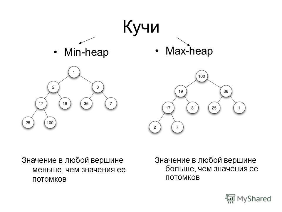 Кучи Max-heap Значение в любой вершине больше, чем значения ее потомков Min-heap Значение в любой вершине меньше, чем значения ее потомков