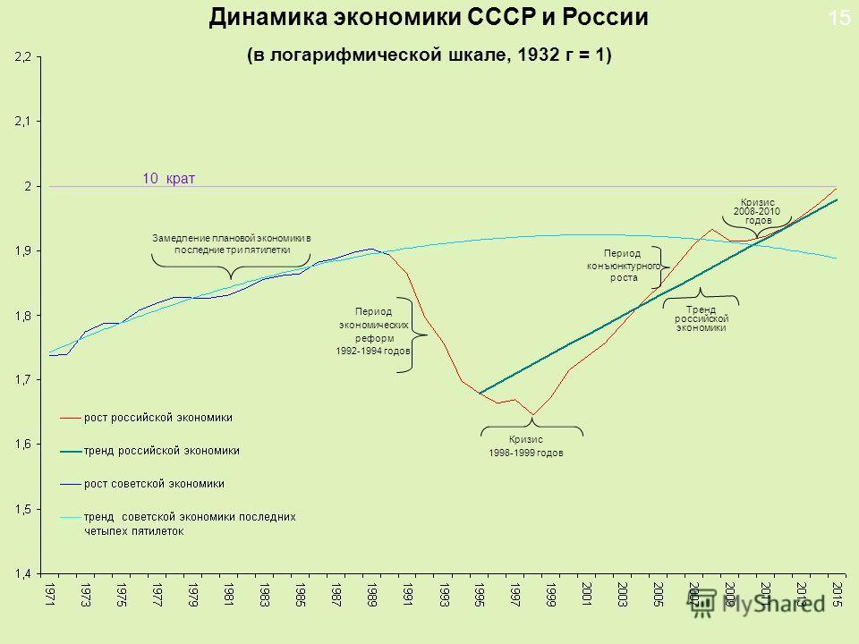 Динамика экономики СССР и России (в логарифмической шкале, 1932 г = 1) 15 Замедление плановой экономики в последние три пятилетки Период экономических реформ 1992-1994 годов Кризис 1998-1999 годов Тренд российской экономики Период конъюнктурного рост