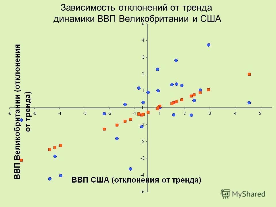 Зависимость отклонений от тренда динамики ВВП Великобритании и США
