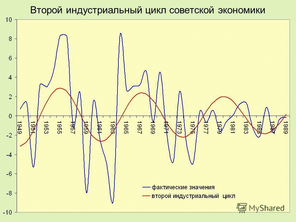 Второй индустриальный цикл советской экономики