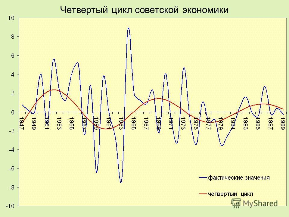 Четвертый цикл советской экономики
