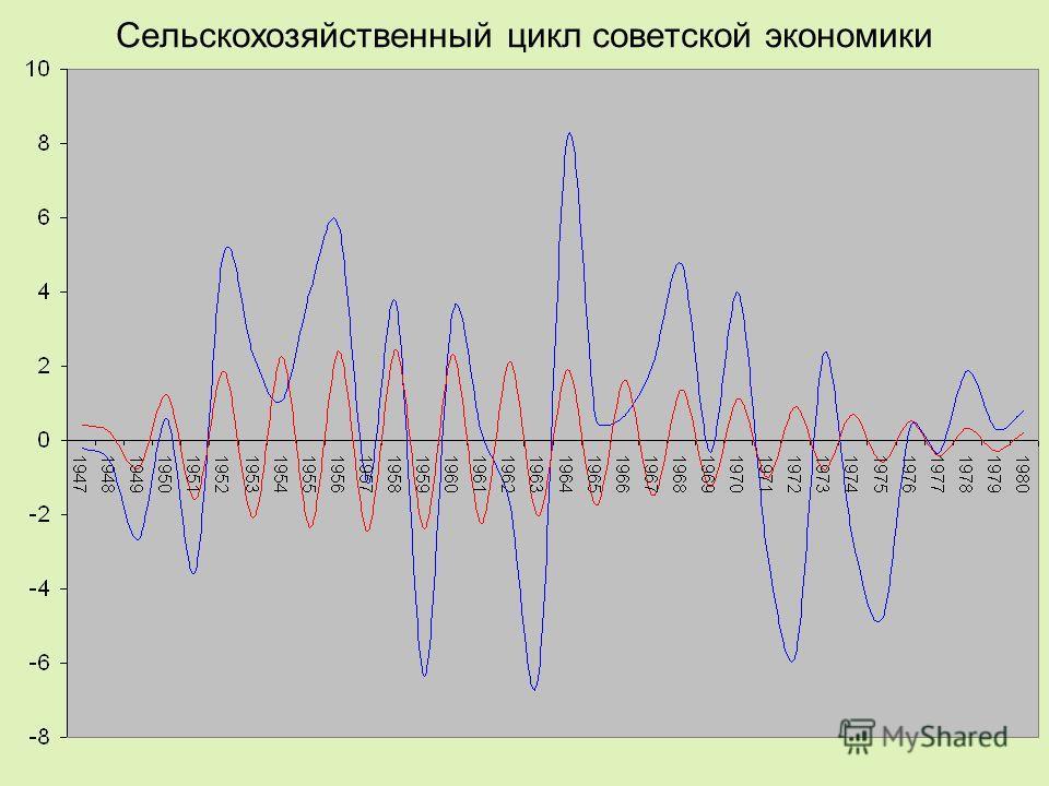 Сельскохозяйственный цикл советской экономики
