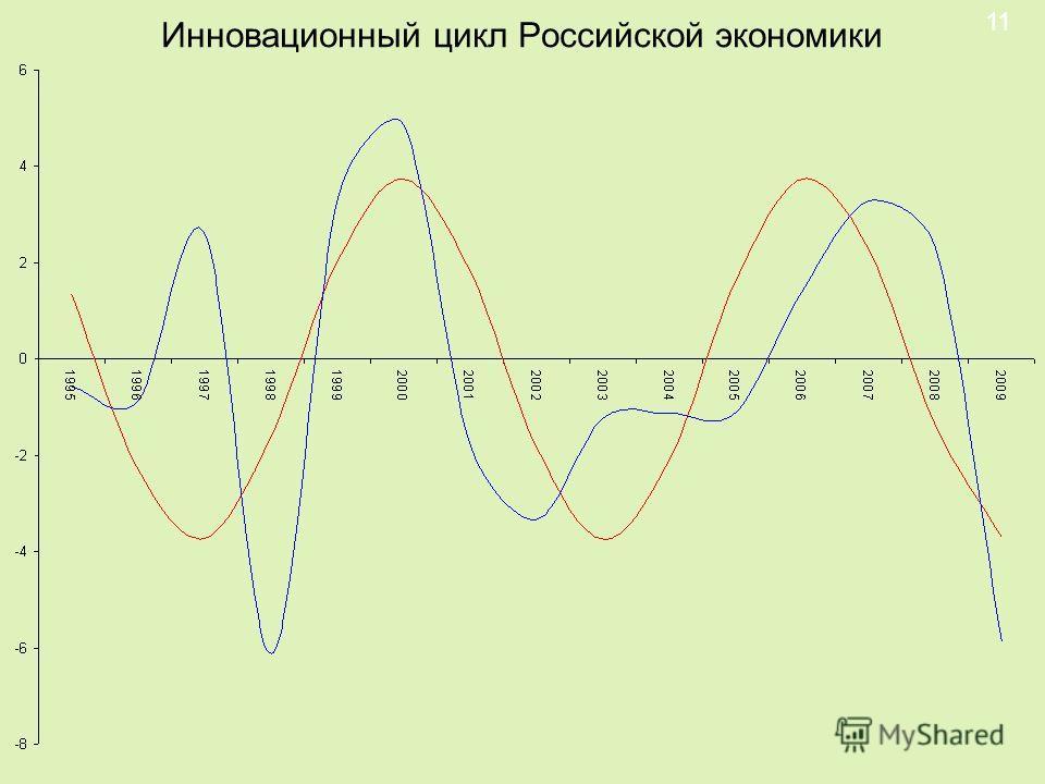 Инновационный цикл Российской экономики 11