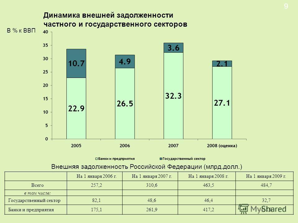 Динамика внешней задолженности частного и государственного секторов 9 В % к ВВП Внешняя задолженность Российской Федерации (млрд.долл.) На 1 января 2006 г.На 1 января 2007 г.На 1 января 2008 г.На 1 января 2009 г. Всего257,2310,6463,5484,7 в том числе