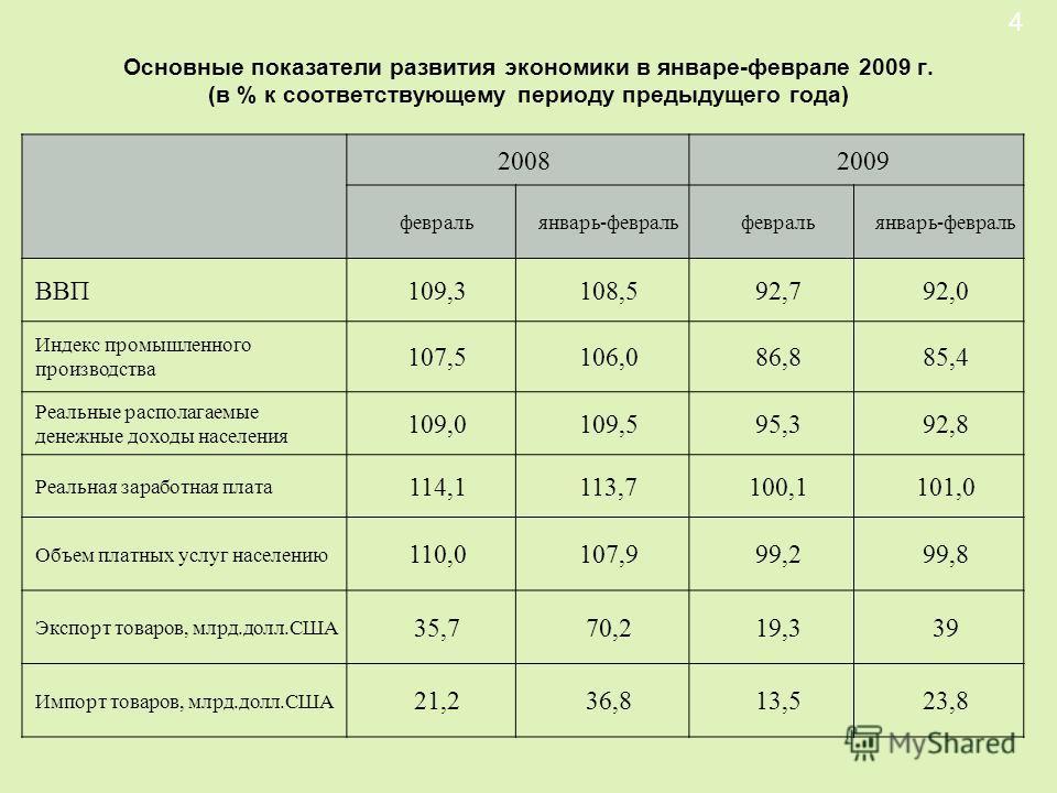 Основные показатели развития экономики в январе-феврале 2009 г. (в % к соответствующему периоду предыдущего года) 20082009 февральянварь-февральфевральянварь-февраль ВВП109,3108,592,792,0 Индекс промышленного производства 107,5106,086,885,4 Реальные