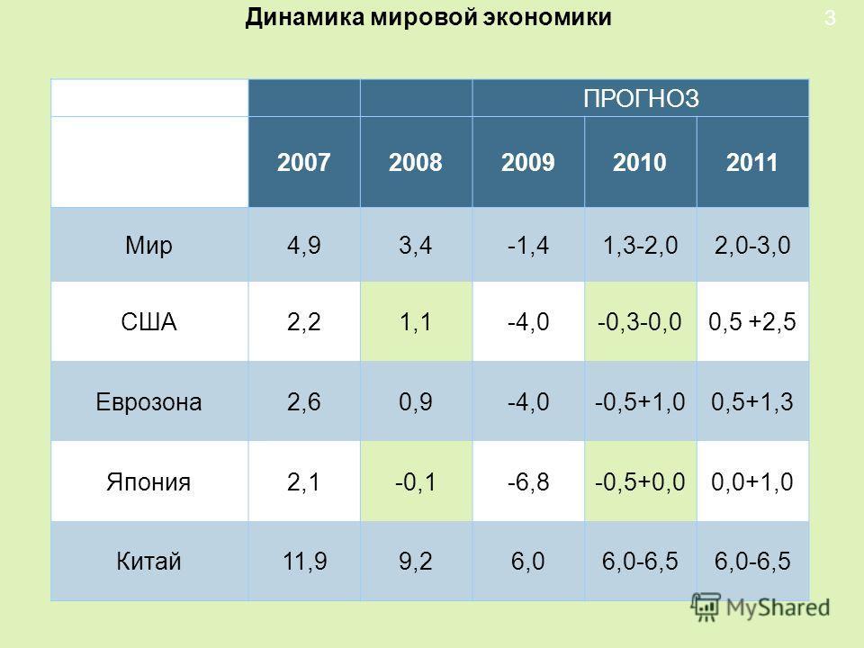 Динамика мировой экономики 3 ПРОГНОЗ 20072008200920102011 Мир4,93,4-1,41,3-2,02,0-3,0 США2,21,1-4,0-0,3-0,00,5 +2,5 Еврозона2,60,9-4,0-0,5+1,00,5+1,3 Япония2,1-0,1-6,8-0,5+0,00,0+1,0 Китай11,99,26,06,0-6,5