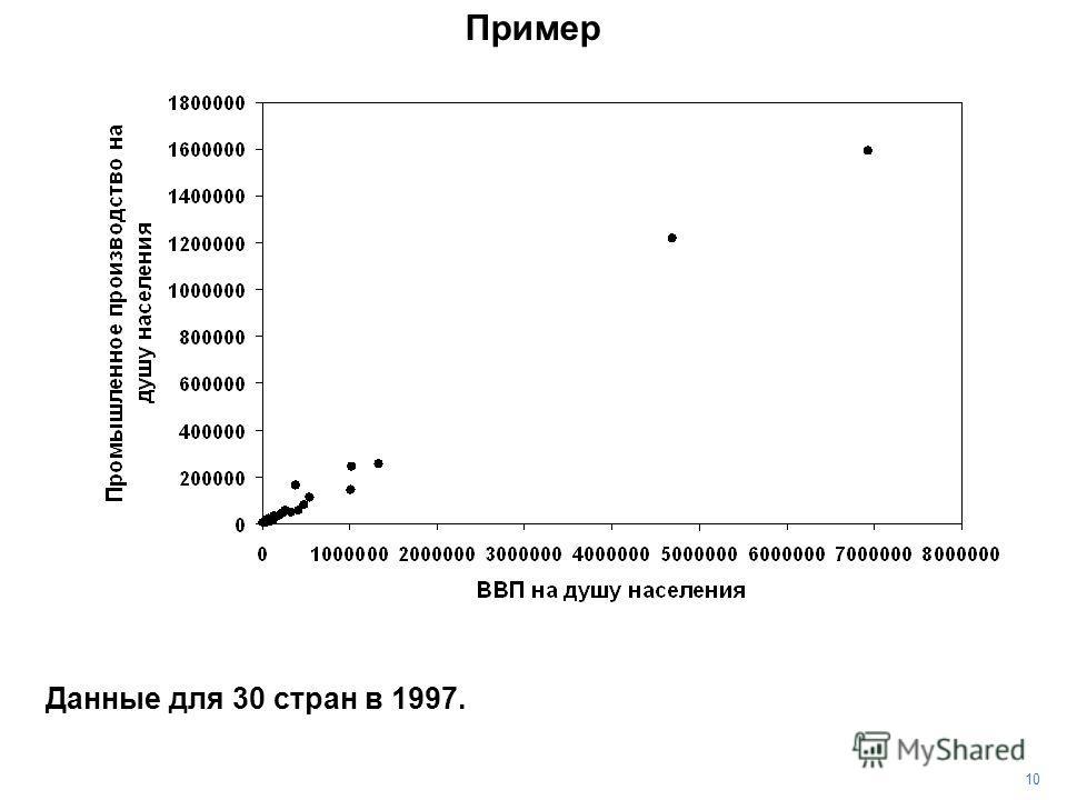 Данные для 30 стран в 1997. 10 Пример