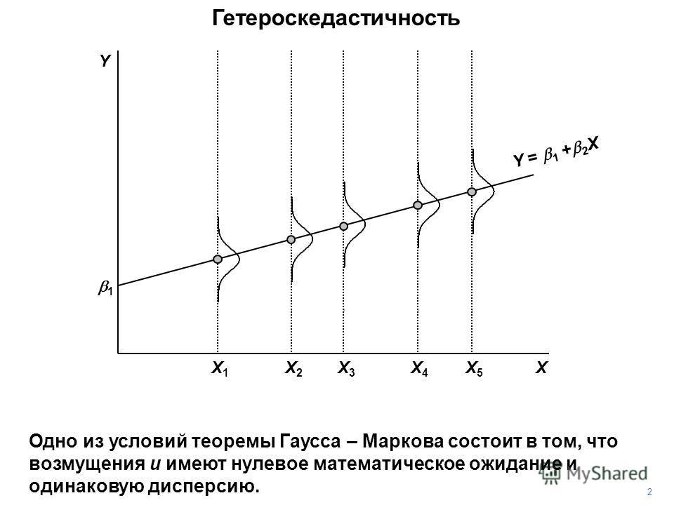 Гетероскедастичность 1 X Y = 1 + 2 X Y 2 Одно из условий теоремы Гаусса – Маркова состоит в том, что возмущения u имеют нулевое математическое ожидание и одинаковую дисперсию. X3X3 X5X5 X4X4 X1X1 X2X2
