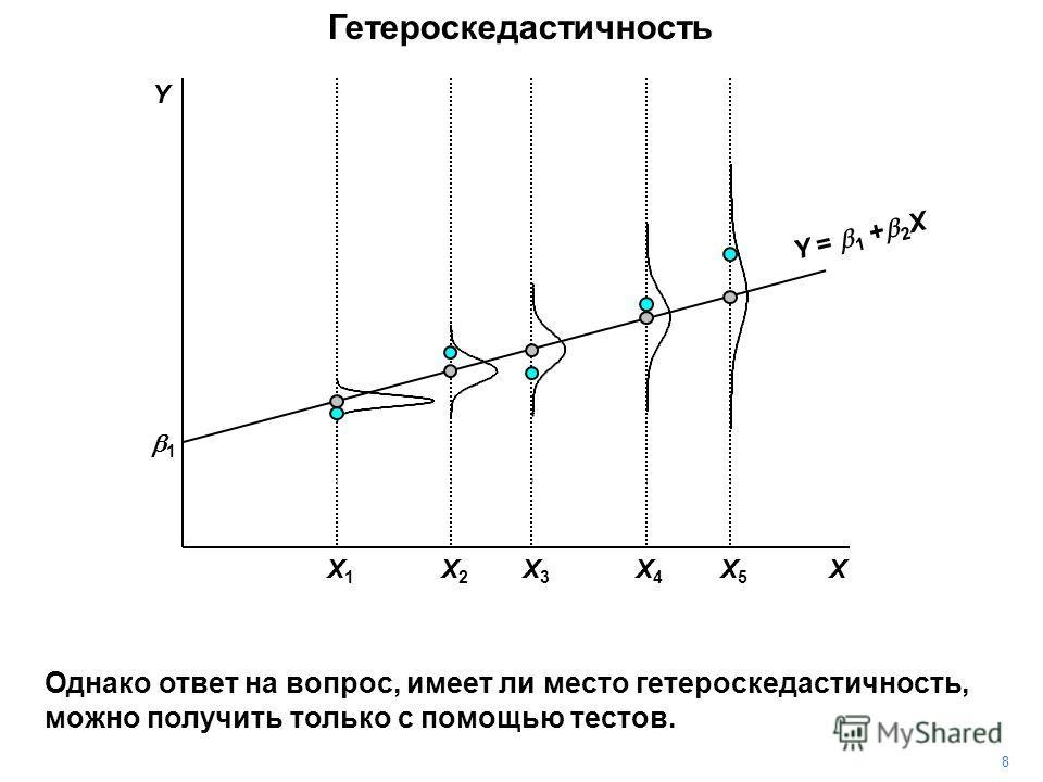 8 Гетероскедастичность Однако ответ на вопрос, имеет ли место гетероскедастичность, можно получить только с помощью тестов. X3X3 X5X5 X4X4 X1X1 X2X2 1 X Y = 1 + 2 X Y