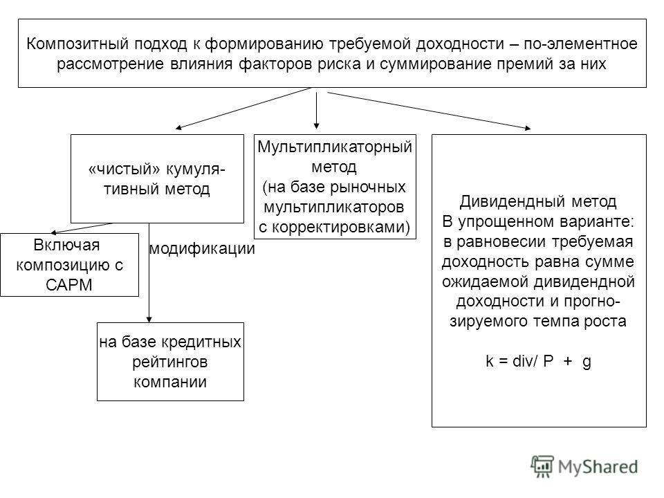 Композитный подход к формированию требуемой доходности – по-элементное рассмотрение влияния факторов риска и суммирование премий за них «чистый» кумуля- тивный метод Включая композицию с САРМ Мультипликаторный метод (на базе рыночных мультипликаторов