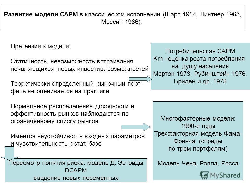 Развитие модели САРМ в классическом исполнении (Шарп 1964, Линтнер 1965, Моссин 1966). Претензии к модели: Статичность, невозможность встраивания появляющихся новых инвестиц. возможностей Теоретически определенный рыночный порт- фель не оценивается н