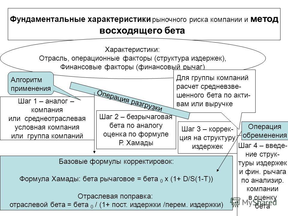 Фундаментальные характеристики рыночного риска компании и метод восходящего бета Характеристики: Отрасль, операционные факторы (структура издержек), Финансовые факторы (финансовый рычаг) Шаг 1 – аналог – компания или среднеотраслевая условная компани
