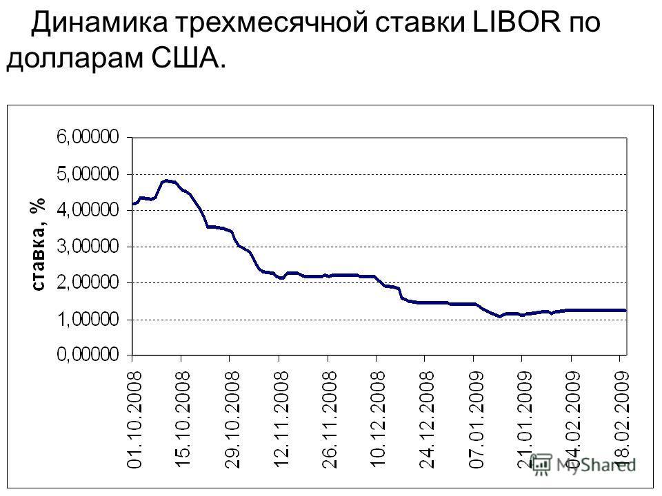 Динамика трехмесячной ставки LIBOR по долларам США.