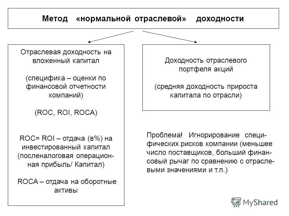 Метод «нормальной отраслевой» доходности Отраслевая доходность на вложенный капитал (специфика – оценки по финансовой отчетности компаний) (ROC, ROI, ROCA) ROC= ROI – отдача (в%) на инвестированный капитал (посленалоговая операцион- ная прибыль/ Капи