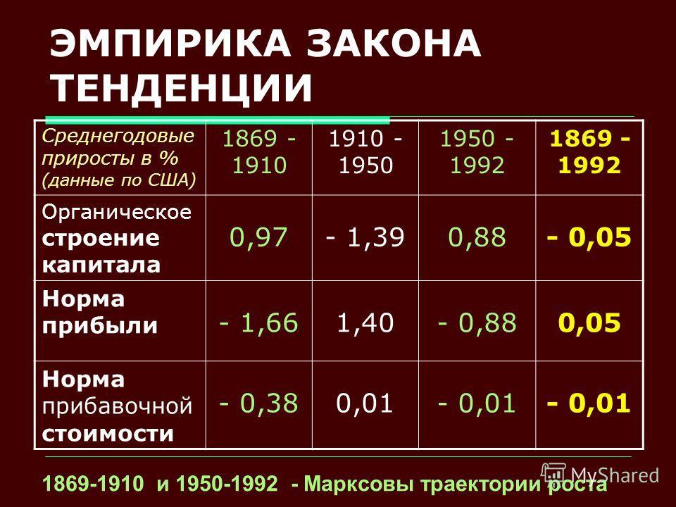 ЭМПИРИКА ЗАКОНА ТЕНДЕНЦИИ Среднегодовые приросты в % (данные по США) 1869 - 1910 1910 - 1950 1950 - 1992 1869 - 1992 Органическое строение капитала 0,97- 1,390,88- 0,05 Норма прибыли - 1,661,40- 0,880,05 Норма прибавочной стоимости - 0,380,01- 0,01 1