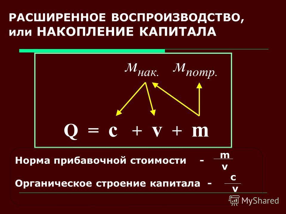 РАСШИРЕННОЕ ВОСПРОИЗВОДСТВО, или НАКОПЛЕНИЕ КАПИТАЛА м нак. м потр. Q = c + v + m Норма прибавочной стоимости - Органическое строение капитала - m v c v