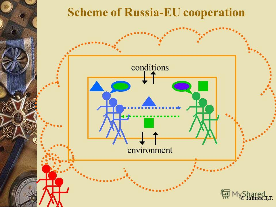 © Зайцев Д.Г. Scheme of Russia-EU cooperation conditions environment