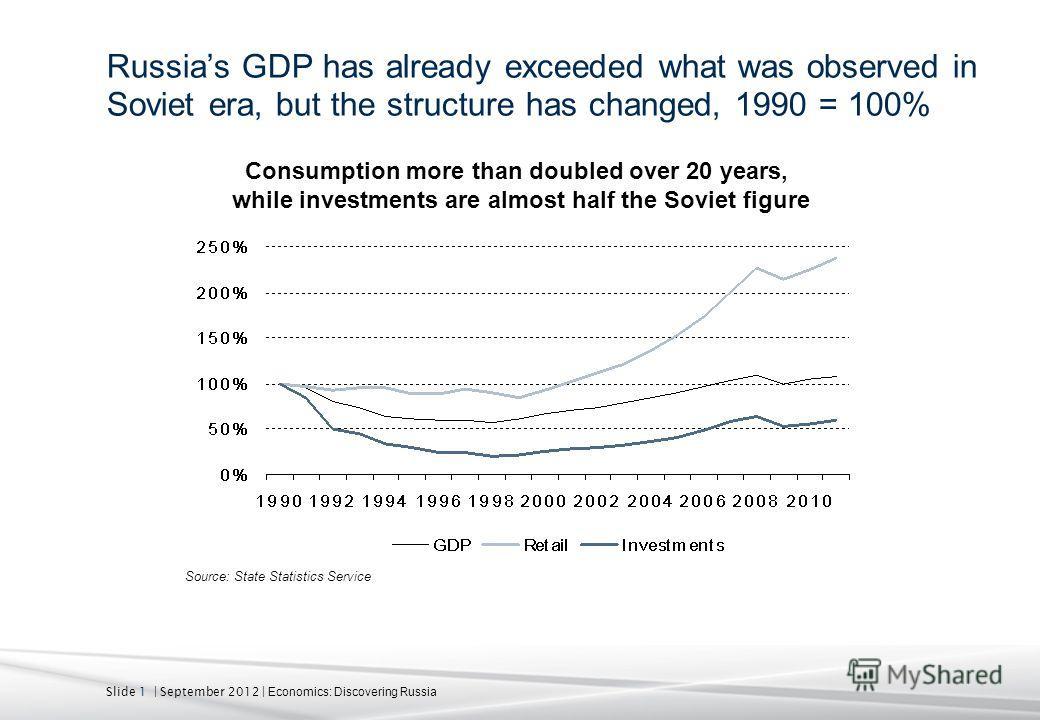 Slide 1 | September 2012 | Economics: Discovering Russia Russias GDP has already exceeded what was observed in Soviet era, but the structure has changed, 1990 = 100% Source: State Statistics Service Consumption more than doubled over 20 years, while