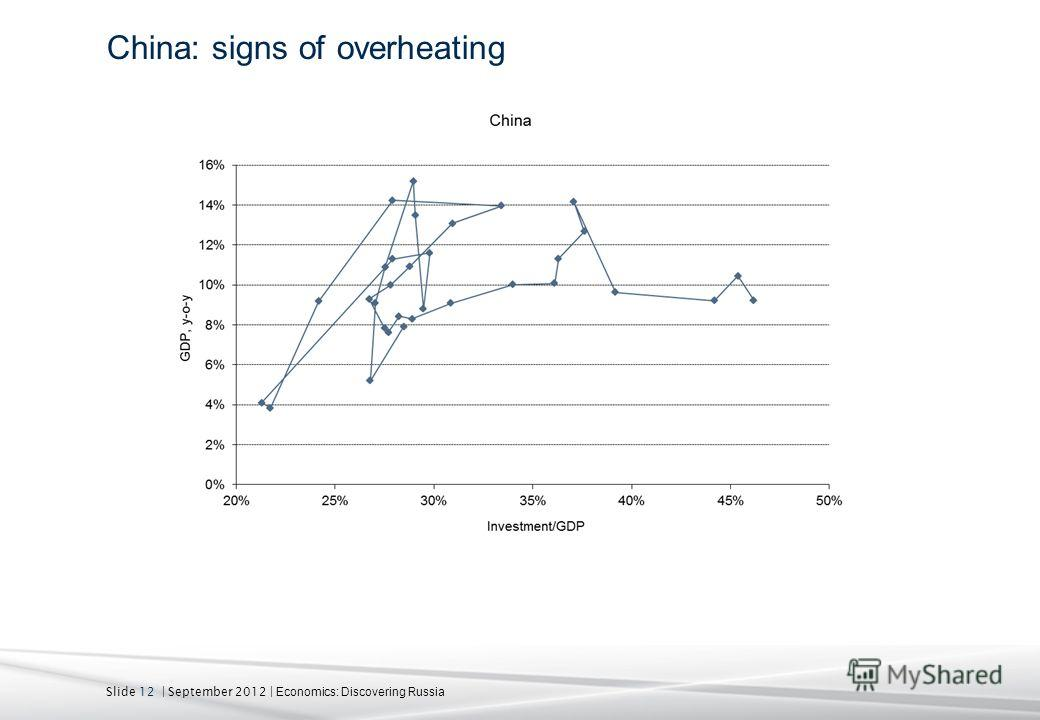 Slide 12 | September 2012 | Economics: Discovering Russia China: signs of overheating