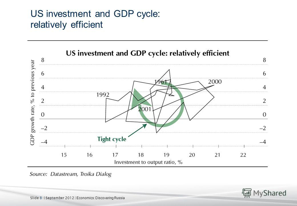 Slide 8 | September 2012 | Economics: Discovering Russia US investment and GDP cycle: relatively efficient