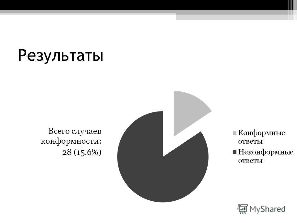 Результаты Всего случаев конформности: 28 (15.6%)