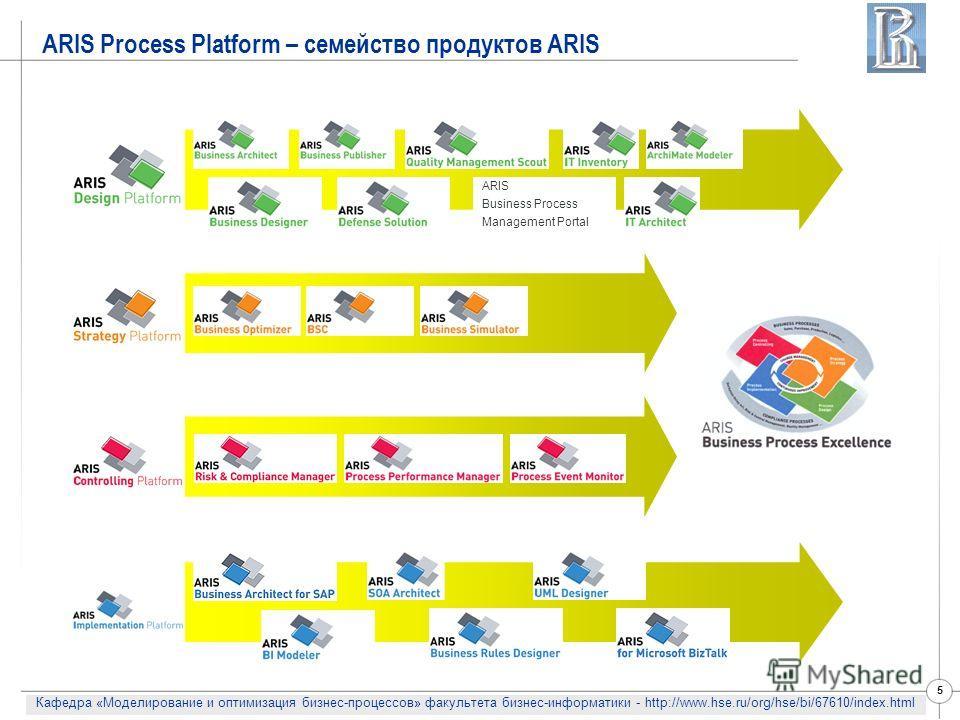 Кафедра «Моделирование и оптимизация бизнес-процессов» факультета бизнес-информатики - http://www.hse.ru/org/hse/bi/67610/index.html 5 ARIS Process Platform – семейство продуктов ARIS ARIS Business Process Management Portal