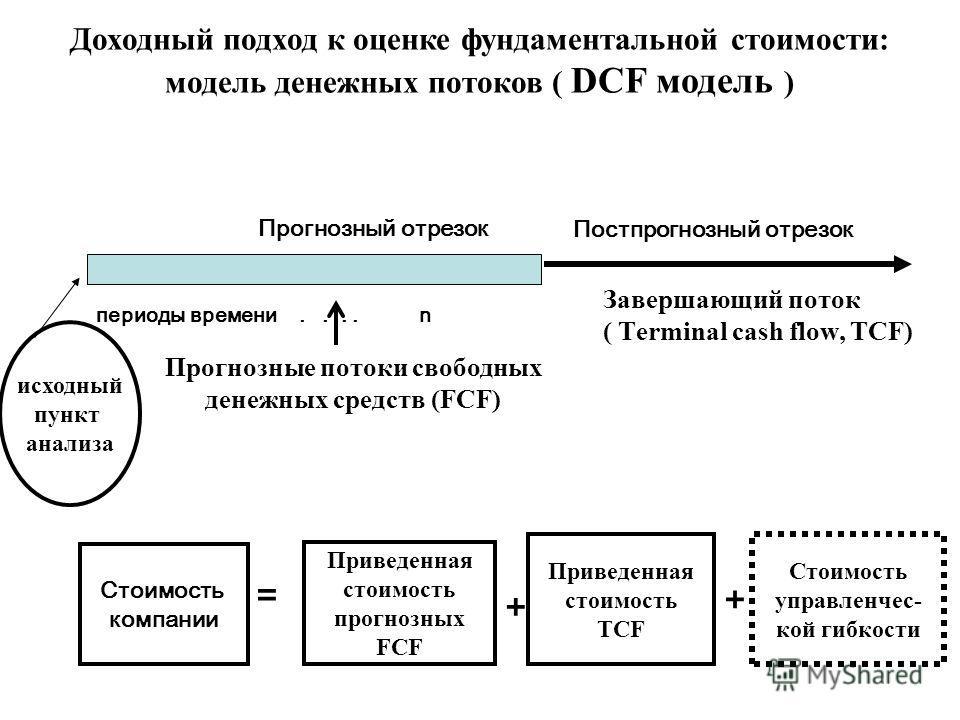 Доходный подход к оценке фундаментальной стоимости: модель денежных потоков ( DCF модель ) периоды времени.... n Завершающий поток ( Тerminal cash flow, TCF) Прогнозный отрезок Постпрогнозный отрезок Стоимость компании Приведенная стоимость прогнозны