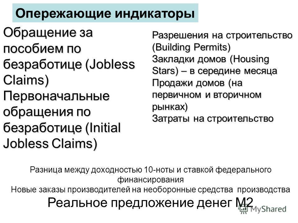 Обращение за пособием по безработице (Jobless Claims) Первоначальные обращения по безработице (Initial Jobless Claims) Опережающие индикаторы Разрешения на строительство (Building Permits) Закладки домов (Housing Stars) – в середине месяца Продажи до