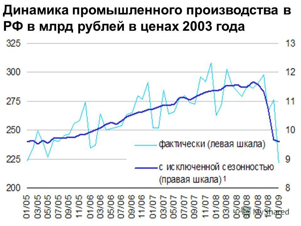 Динамика промышленного производства в РФ в млрд рублей в ценах 2003 года