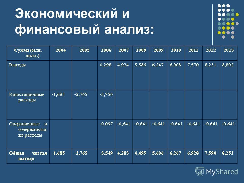 Сумма (млн. долл.) 2004200520062007200820092010201120122013 Выгоды0,2984,9245,5866,2476,9087,5708,2318,892 Инвестиционные расходы -1,685-2,765-3,750 Операционные и содержательн ые расходы -0,097-0,641 Общая чистая выгода -1,685-2,765-3,5494,2834,4955