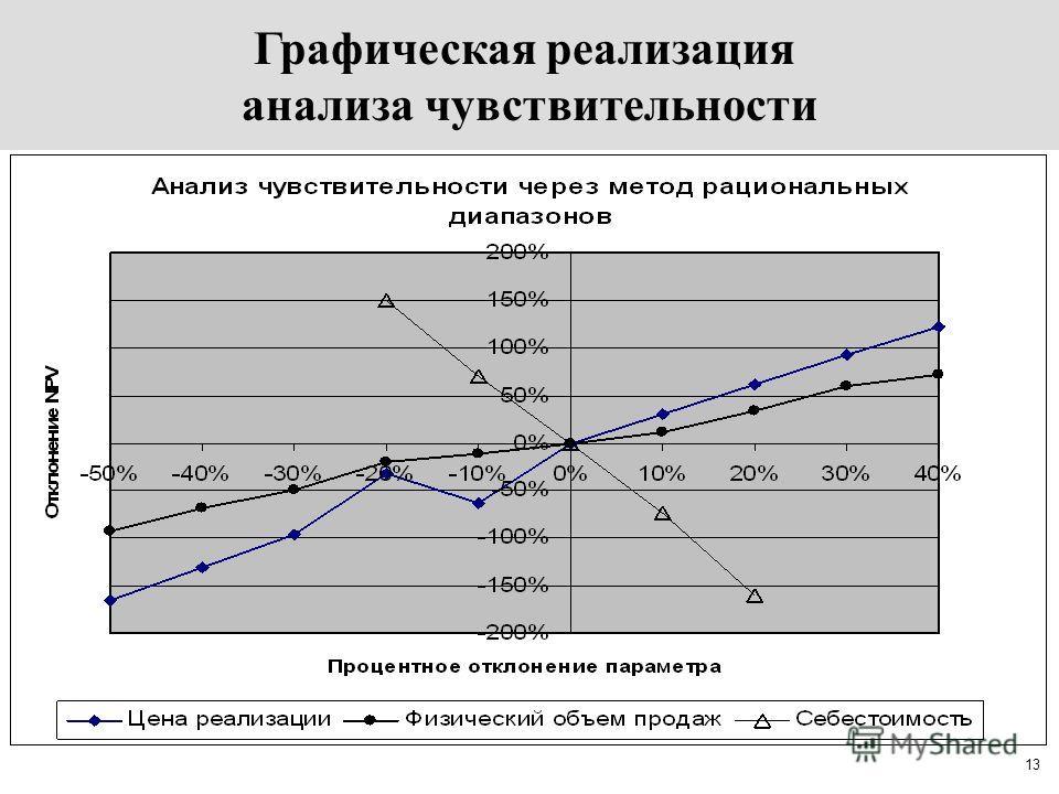 13 Анализ чувствительности –исследование того, как изменится эффективность инвестиционного проекта в зависимости от изменения одного какого-либо исходного (базового) параметра. Правило: Если чувствительность к изменению какого-либо параметра высока,