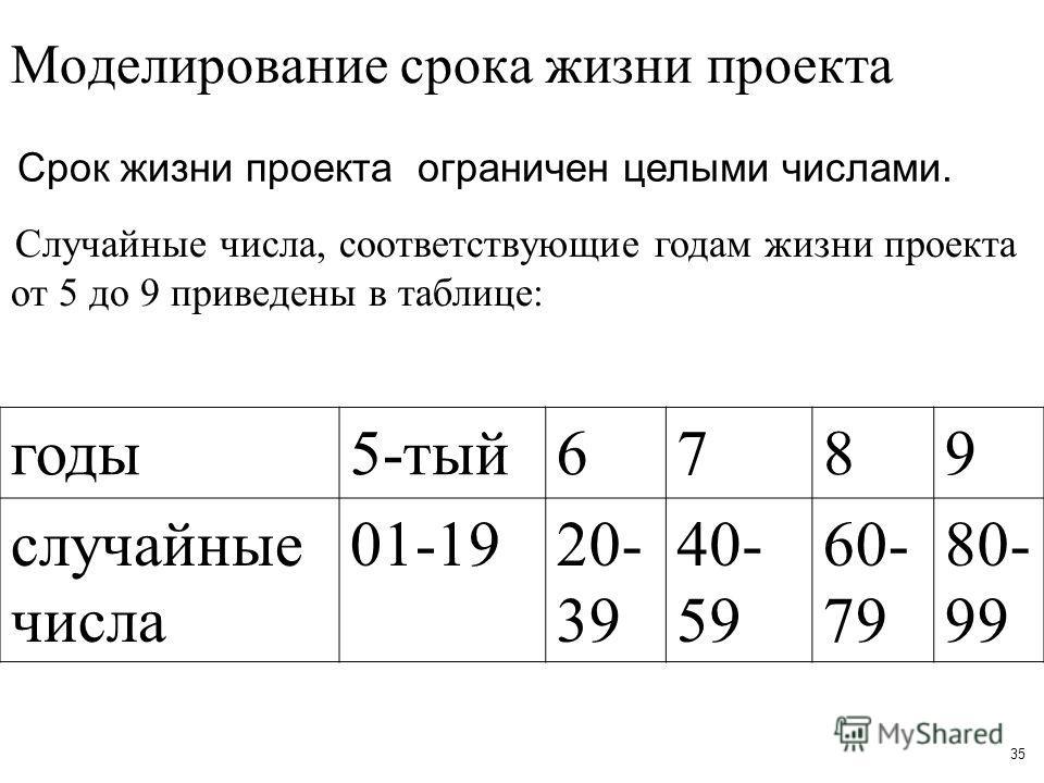 35 Моделирование срока жизни проекта Срок жизни проекта ограничен целыми числами. Случайные числа, соответствующие годам жизни проекта от 5 до 9 приведены в таблице: годы5-тый6789 случайные числа 01-1920- 39 40- 59 60- 79 80- 99