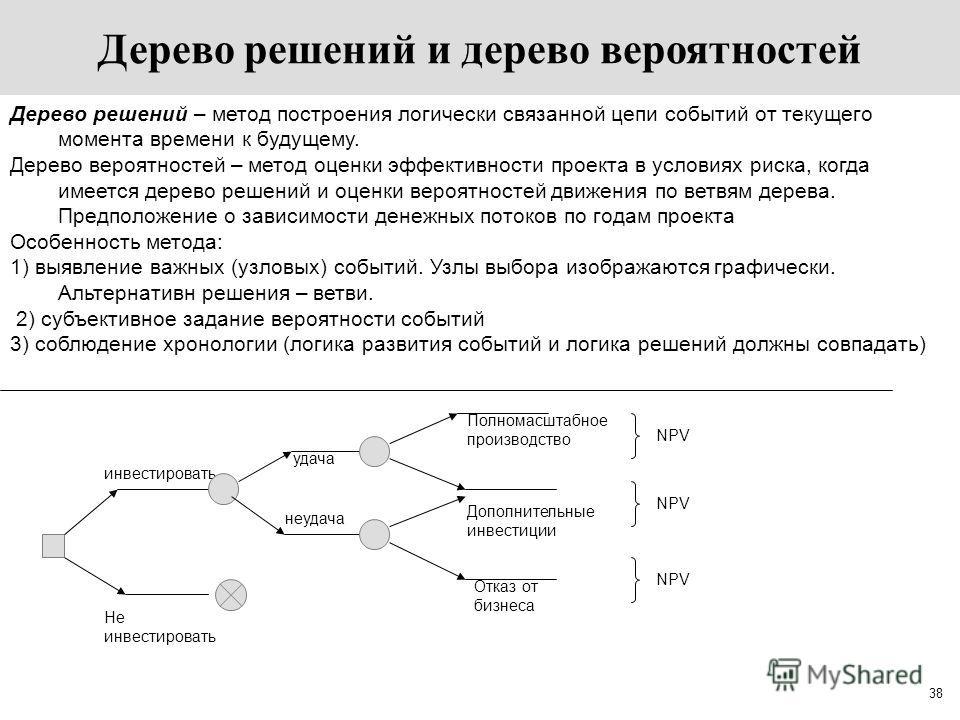 38 Дерево решений – метод построения логически связанной цепи событий от текущего момента времени к будущему. Дерево вероятностей – метод оценки эффективности проекта в условиях риска, когда имеется дерево решений и оценки вероятностей движения по ве