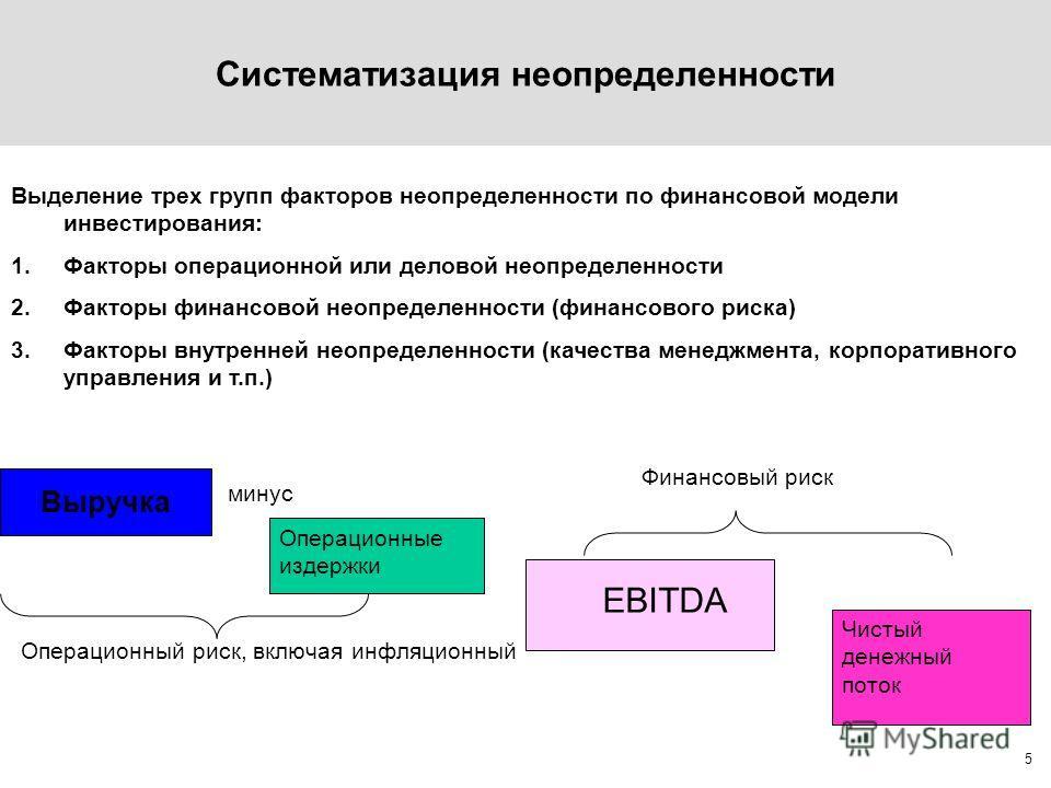 5 Выделение трех групп факторов неопределенности по финансовой модели инвестирования: 1.Факторы операционной или деловой неопределенности 2.Факторы финансовой неопределенности (финансового риска) 3.Факторы внутренней неопределенности (качества менедж