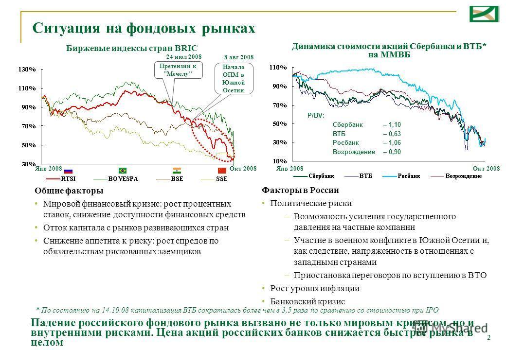 2 Ситуация на фондовых рынках Общие факторы Мировой финансовый кризис: рост процентных ставок, снижение доступности финансовых средств Отток капитала с рынков развивающихся стран Снижение аппетита к риску: рост спредов по обязательствам рискованных з