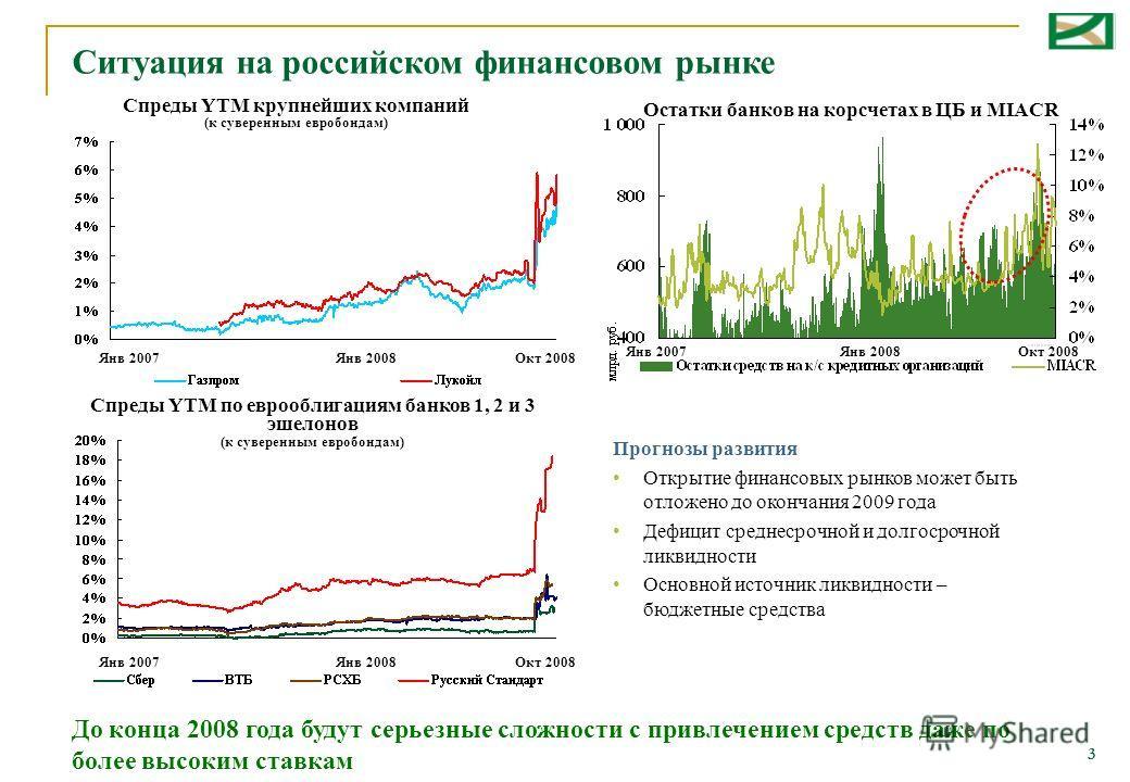 3 Ситуация на российском финансовом рынке Янв 2007Окт 2008 Остатки банков на корсчетах в ЦБ и MIACR Спреды YTM крупнейших компаний (к суверенным евробондам) Спреды YTM по еврооблигациям банков 1, 2 и 3 эшелонов (к суверенным евробондам) Янв 2007 Прог