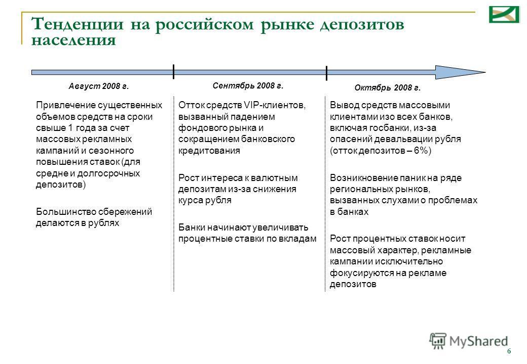 6 Тенденции на российском рынке депозитов населения Привлечение существенных объемов средств на сроки свыше 1 года за счет массовых рекламных кампаний и сезонного повышения ставок (для средне и долгосрочных депозитов) Большинство сбережений делаются
