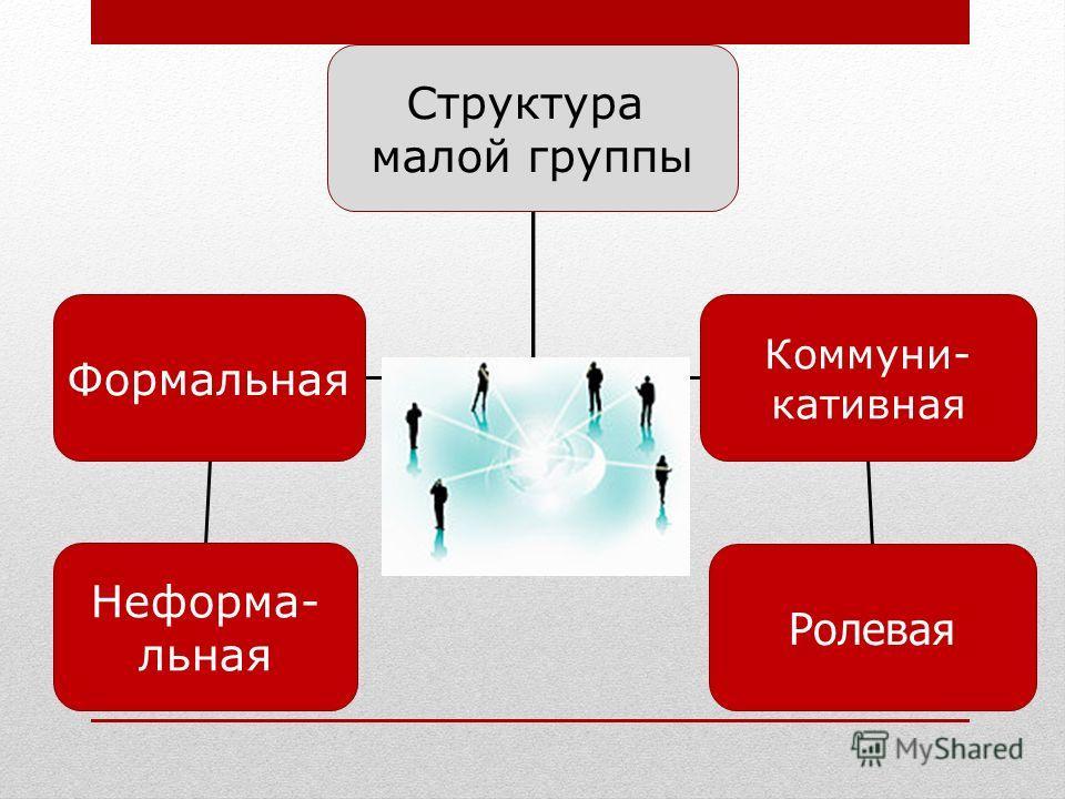Структура малой группы Формальная Коммуни- кативная Ролевая Неформа- льная