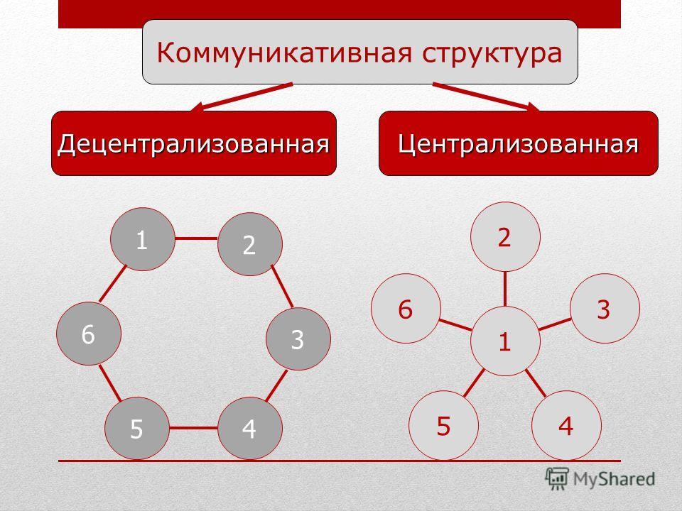 6 54 3 2 1 1 2 6 3 45 Коммуникативная структура ЦентрализованнаяДецентрализованная