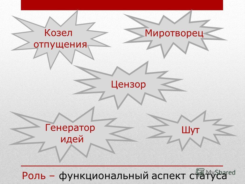 Роль – функциональный аспект статуса Козел отпущения Шут Генератор идей Миротворец Цензор