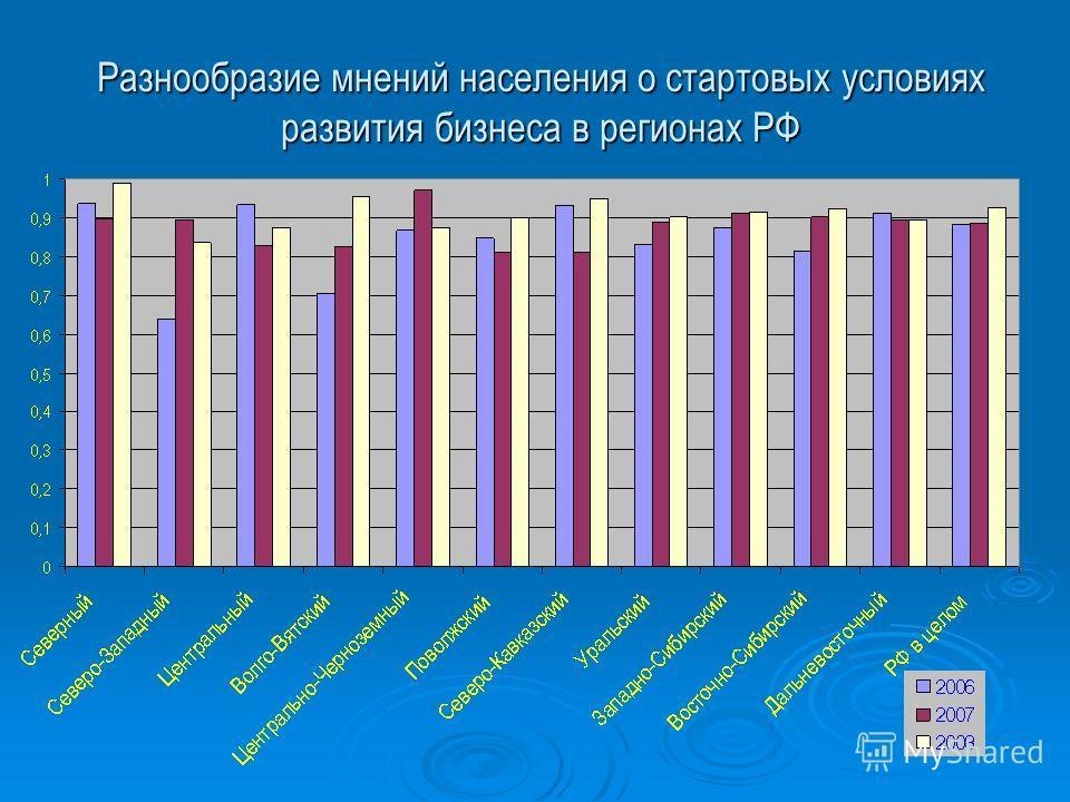 Разнообразие мнений населения о стартовых условиях развития бизнеса в регионах РФ