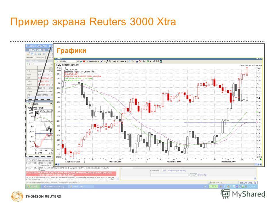 Пример экрана Reuters 3000 Xtra 9 Графики